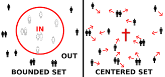 Centered:Bounded Set